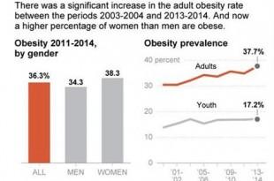 dna-obesity