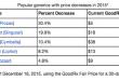 drug-decrease-usa-2015
